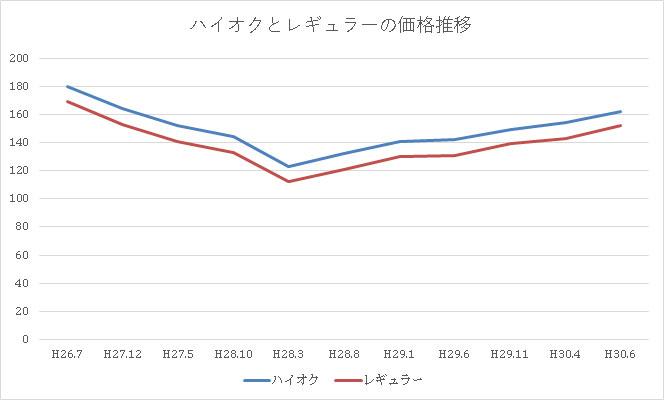 ハイオクとレギュラーの価格推移